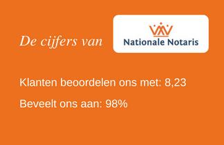 De cijfers van Nationale Notaris